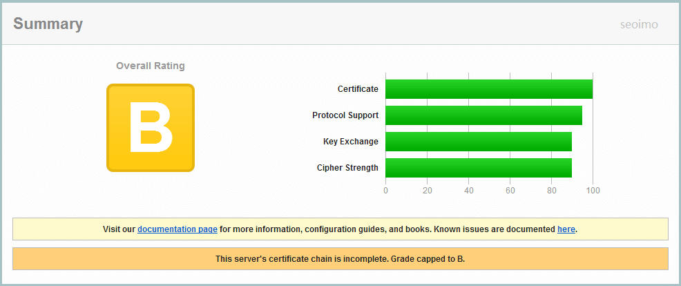 HTTPS检测得分B